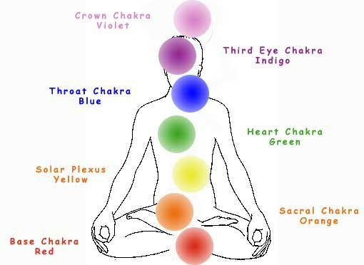 A chakra chart
